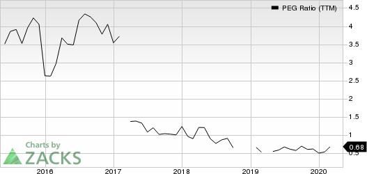 Mercury General Corporation PEG Ratio (TTM)