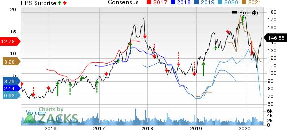 Sanderson Farms, Inc. Price, Consensus and EPS Surprise