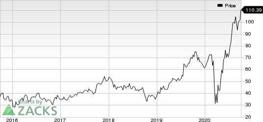 Meritage Homes Corporation Price