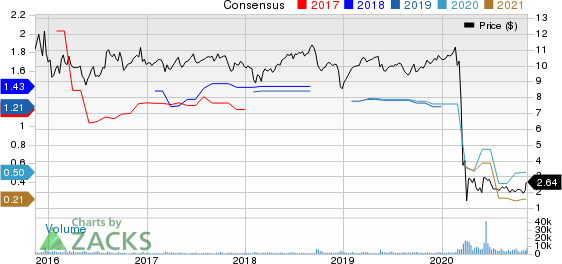 Western Asset Mortgage Capital Corporation Price and Consensus