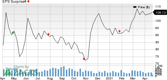 Boston Properties, Inc. Price and EPS Surprise