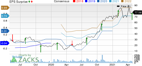 Pinterest, Inc. Price, Consensus and EPS Surprise