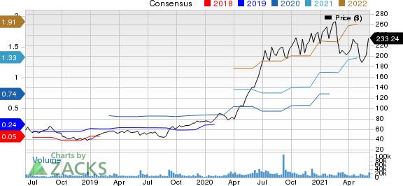 DocuSign Inc. Price and Consensus