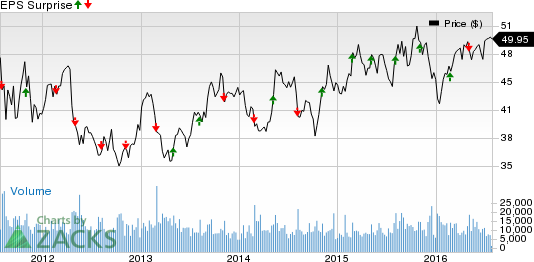 Expeditors (EXPD) Likely to Top Q2 Earnings: Stock to Gain?