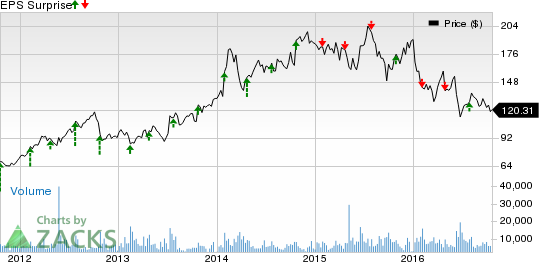 Alexion (ALXN) Q3 Earnings: Can the Stock Pull a Surprise?