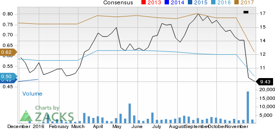 What Makes Amplify Snack Brands (BETR) a Strong Sell?