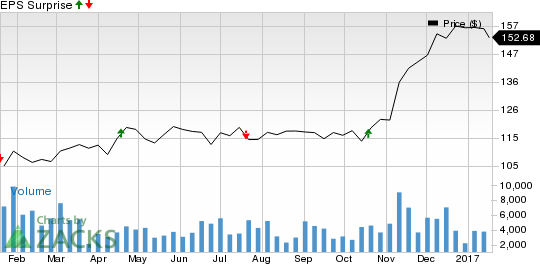 M&T Bank (MTB) Q4 Earnings Lags on Higher Provisions
