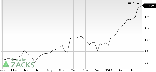 Looking for a Top Momentum Stock? 3 Reasons Why Adobe Systems (ADBE) is a Great Choice
