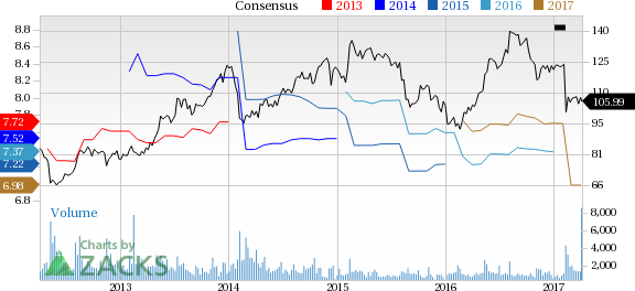 Dun & Bradstreet (DNB) Up 6.5% Since Earnings Report: Can It Continue?