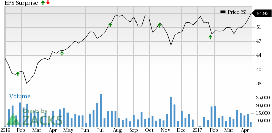 Prologis (PLD) to Post Q1 Earnings: What's in the Cards?