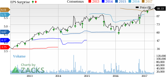 Time Warner (TWX) Posts Better-than-Expected Q1 Earnings