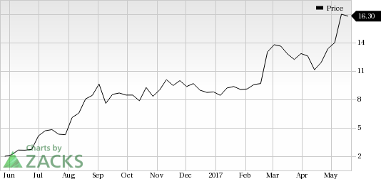 3 Reasons Why Lantheus Holdings (LNTH) is a Great Momentum Stock