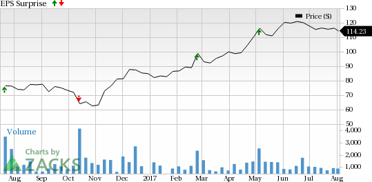 marriot corporation Real time marriott international (mar) stock price quote, stock graph, news & analysis.