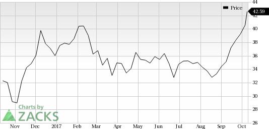 Chart Industries Inc Price