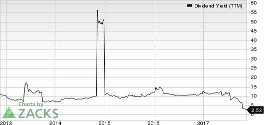 Drive Shack Inc. Dividend Yield (TTM)
