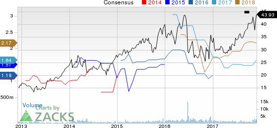Emergent Biosolutions, Inc. Price and Consensus