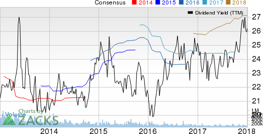 One Liberty Properties, Inc. Dividend Yield (TTM)