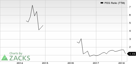 Carbonite, Inc. PEG Ratio (TTM)