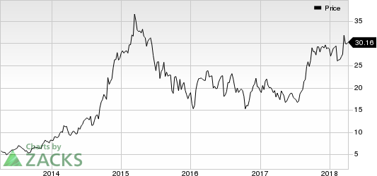 Covenant Transportation Group, Inc. Price
