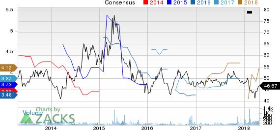 China Telecom Corp Ltd Price and Consensus
