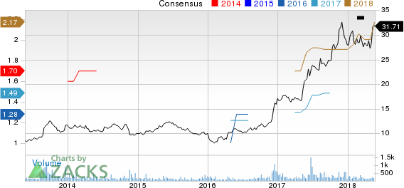 RCI Hospitality Holdings, Inc. Price and Consensus