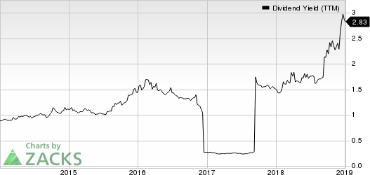 Leucadia National Corporation Dividend Yield (TTM)