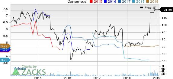 Esterline Technologies Corporation Price and Consensus
