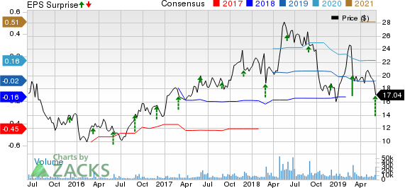 Box, Inc. Price, Consensus and EPS Surprise