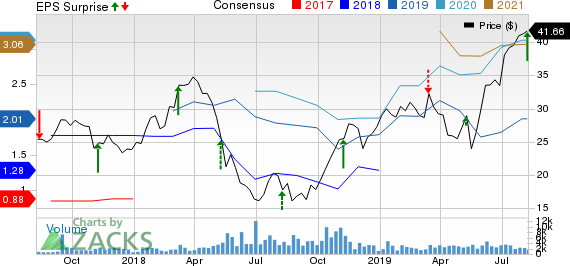 AZUL SA Price, Consensus and EPS Surprise
