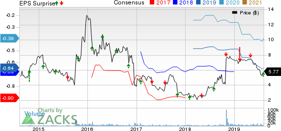 Pacific Biosciences of California, Inc. Price, Consensus and EPS Surprise