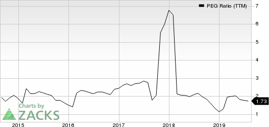 Sealed Air Corporation PEG Ratio (TTM)