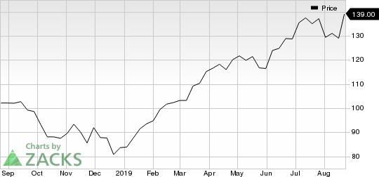 Synopsys, Inc. Price
