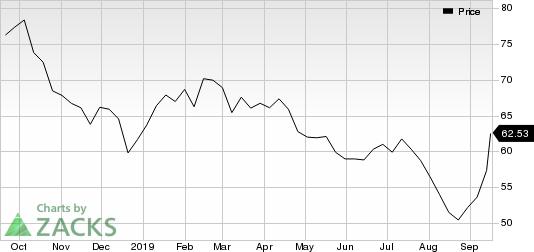 ConocoPhillips Price