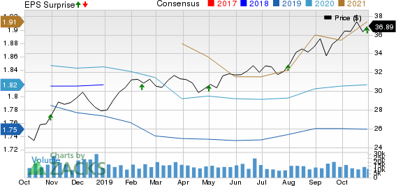 HCP, Inc. Price, Consensus and EPS Surprise