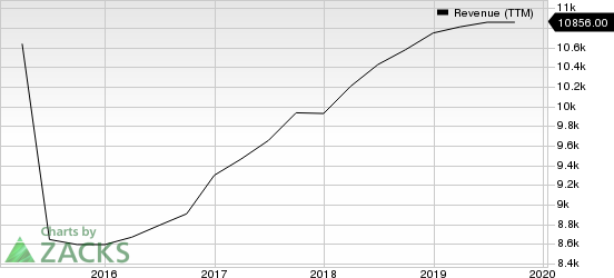 eBay Inc. Revenue (TTM)