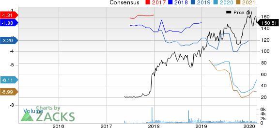 ARGENX SE-ADR Price and Consensus