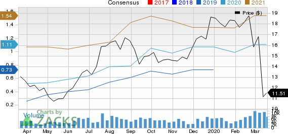 Silver Standard Resources Inc. Price and Consensus