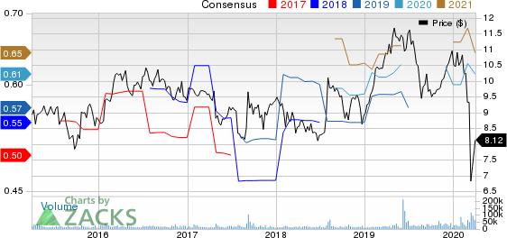 Amcor PLC Price and Consensus