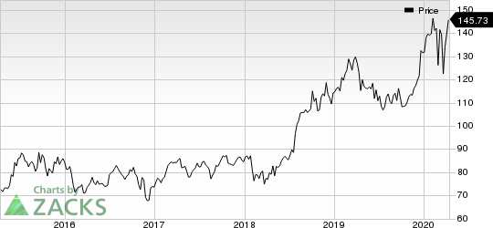 Eli Lilly and Company Price