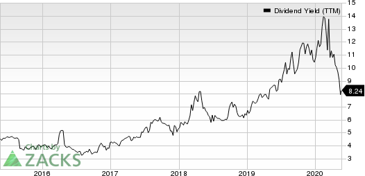BG Foods, Inc. Dividend Yield (TTM)