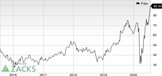 Meritage Homes Corporation Price