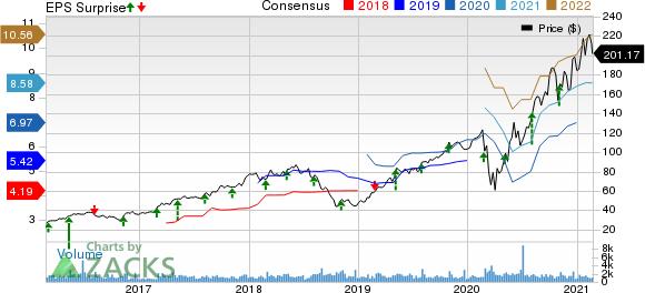 TopBuild Corp. Price, Consensus and EPS Surprise