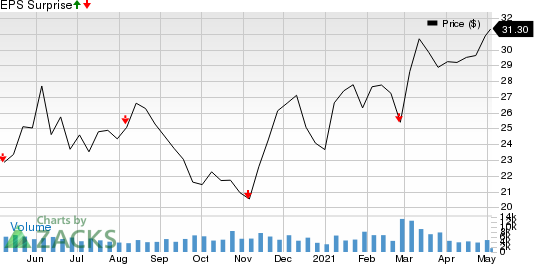 Pembina Pipeline Corp. Price and EPS Surprise