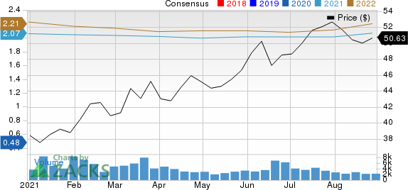 Apartment Income REIT Corp. Price and Consensus