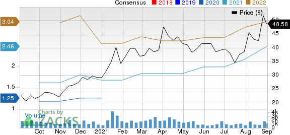 Axcelis Technologies, Inc. Price and Consensus