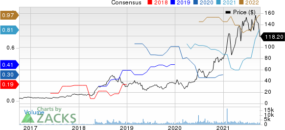 STAAR外科公司价格和共识