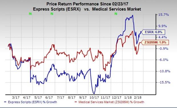 Catalyst Capital Advisors LLC Purchases Shares of 4700 Express Scripts Holding (ESRX)