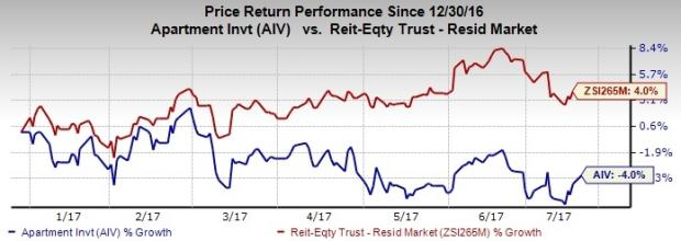 Is it Wise to Hold Aimco (AIV) Stock in Your Portfolio Now?