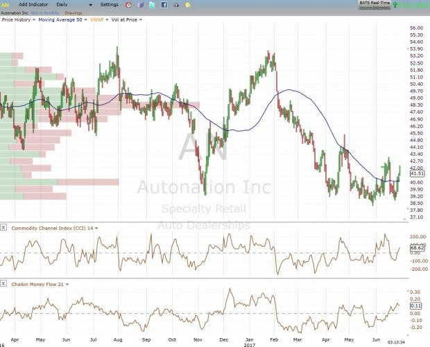 Bear of the Day: AutoNation (AN)