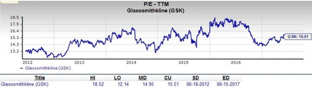 Should Value Investors Pick GlaxoSmithKline (GSK) Stock Now?
